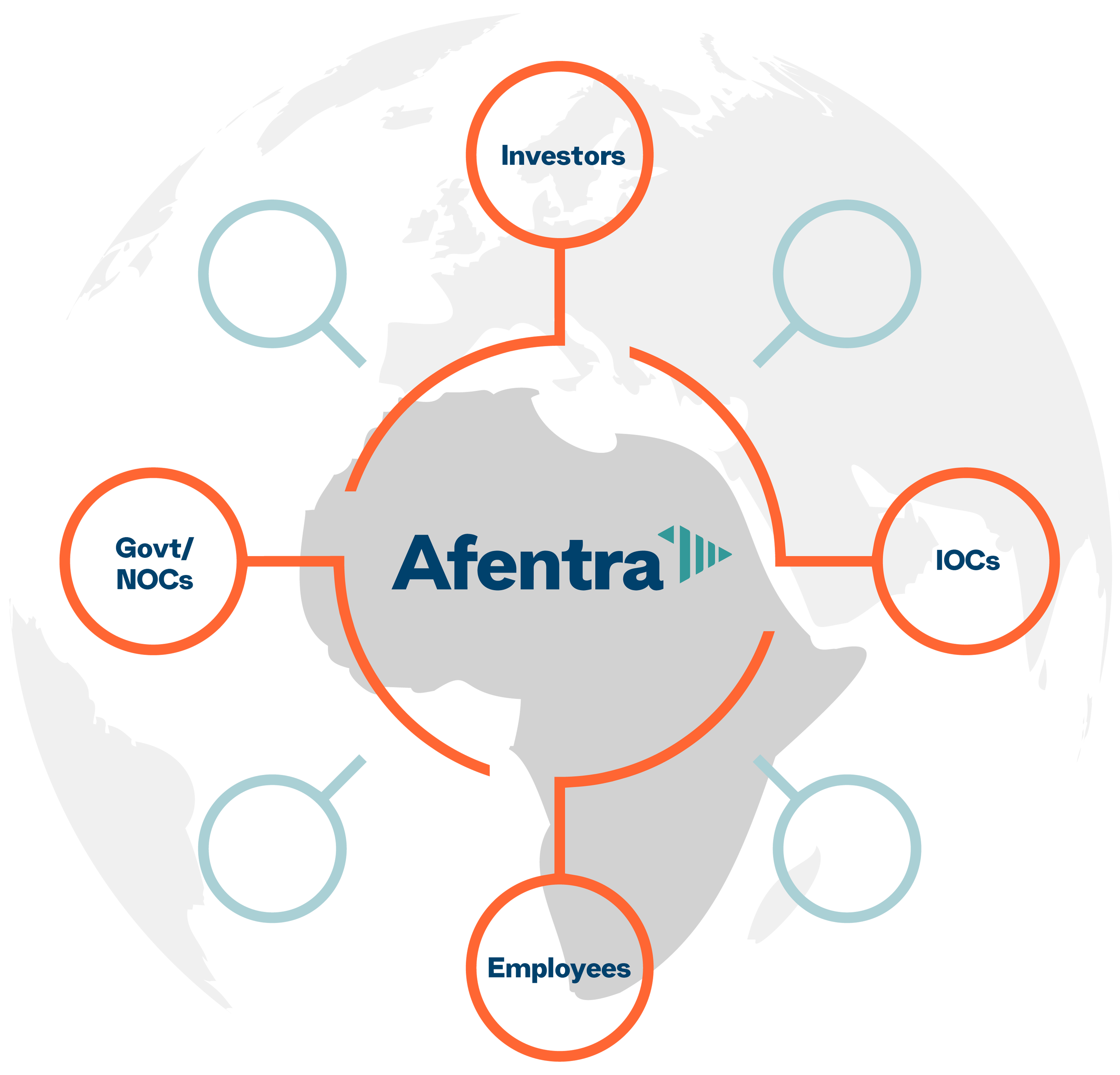 A diagram to display Afentra's four stakeholder audiences